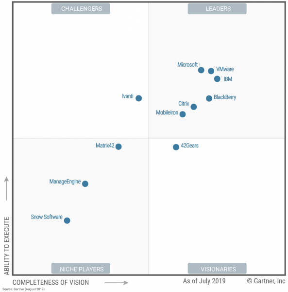 Gartner 2019 UEM Magic Quadrant shows all the leading UEM vendors